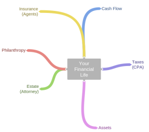 Your Financial Life - Main Branches