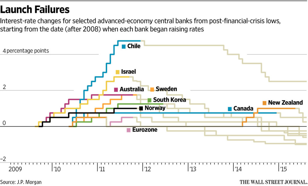 countries.move.rates.down.again