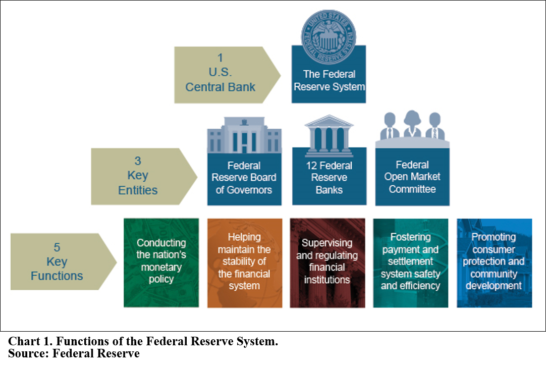 the federal reserve and its role Board of governors of the federal reserve system the federal reserve what is the purpose of the federal reserve system and foreign official institutions, and playing a major role in operating and overseeing the nation's payments systems related information federal reserve act.