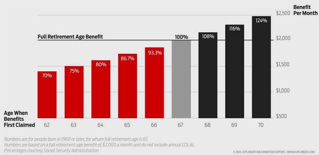 Figure 1. Social Security retirement benefits when claimed at different ages. Source: Kiplinger, Social Security
