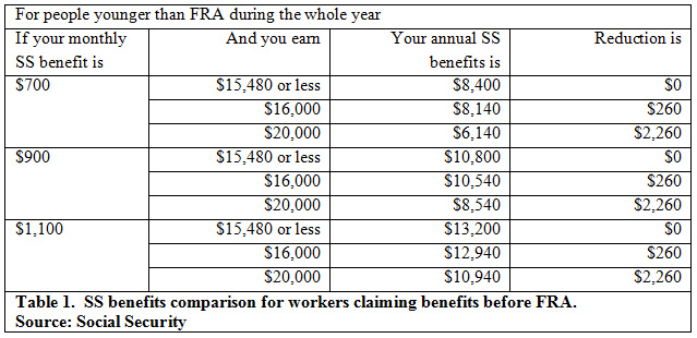 Table 1.  SS benefits comparison for workers claiming benefits before FRA. Source: Social Security