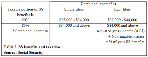Table 2. SS benefits and taxation. Source: Social Security
