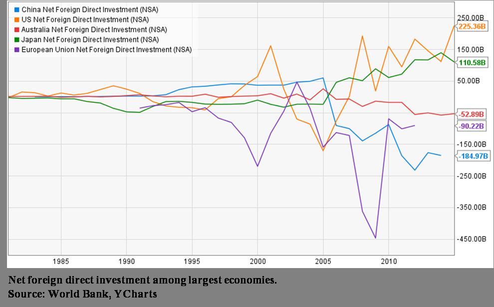 net.foreign.inv.biggest.economies