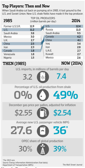 Chart 1. Top oil producers. Source: The Wall Street Journal
