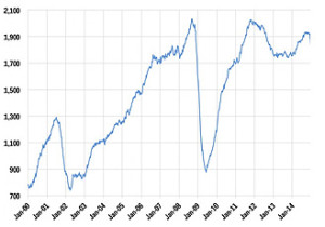 Chart 3. Total U.S. oil and gas rigs. Source: FRED